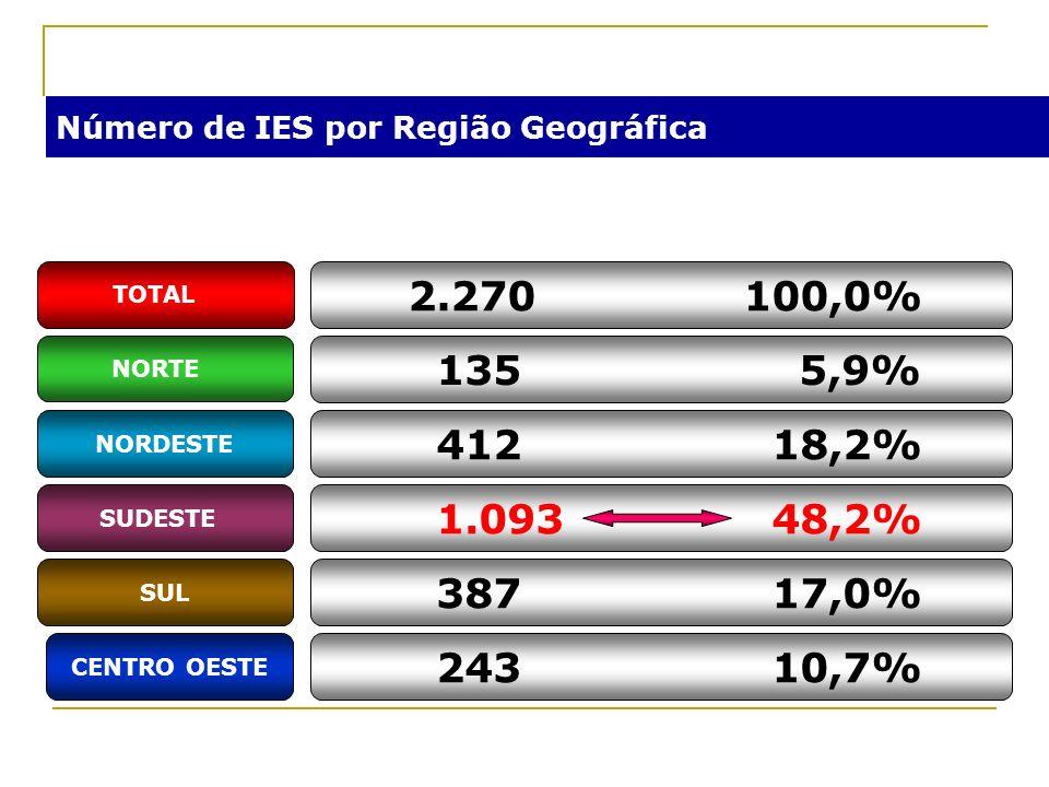 Número de IES por Região Geográfica NORTE CENTRO OESTE SUL SUDESTE NORDESTE 135 5,9% 412 18,2% 1.093 48,2% 387 17,0% 243 10,7% TOTAL 2.270100,0%