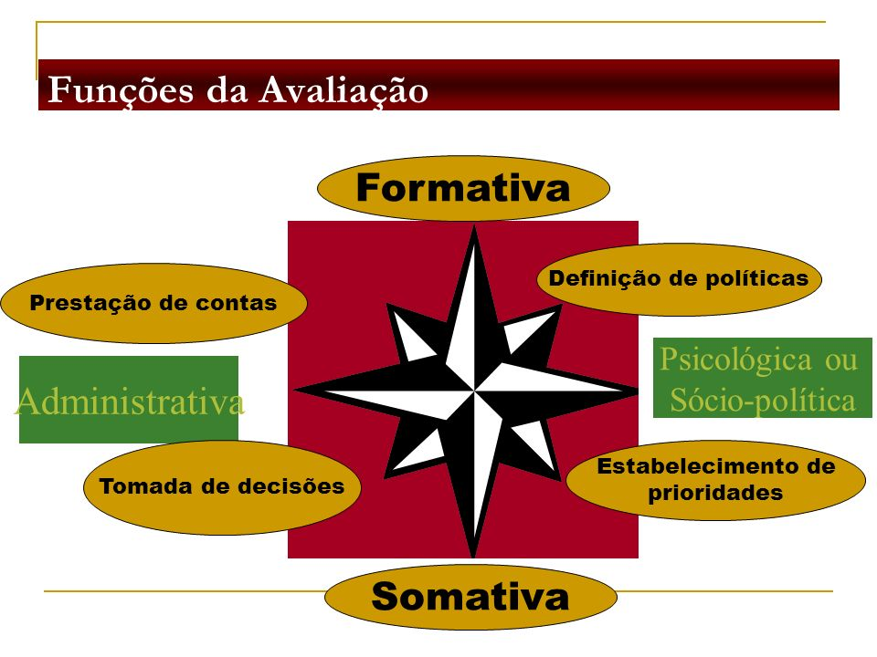 Funções da Avaliação Psicológica ou Sócio-política Administrativa Tomada de decisões Prestação de contas Definição de políticas Estabelecimento de pri