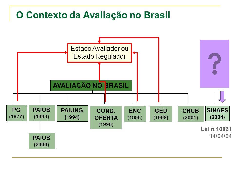 O Contexto da Avaliação no Brasil PG (1977) PAIUB (1993) PAIUNG (1994) COND. OFERTA (1996) ENC (1996) GED (1998) CRUB (2001) PAIUB (2000) AVALIAÇÃO NO