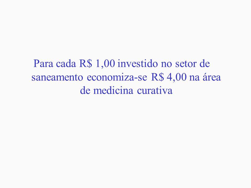 Doenças Relacionadas com a Ausência de Rede de Esgotos Para cada R$ 1,00 investido no setor de saneamento economiza-se R$ 4,00 na área de medicina cur