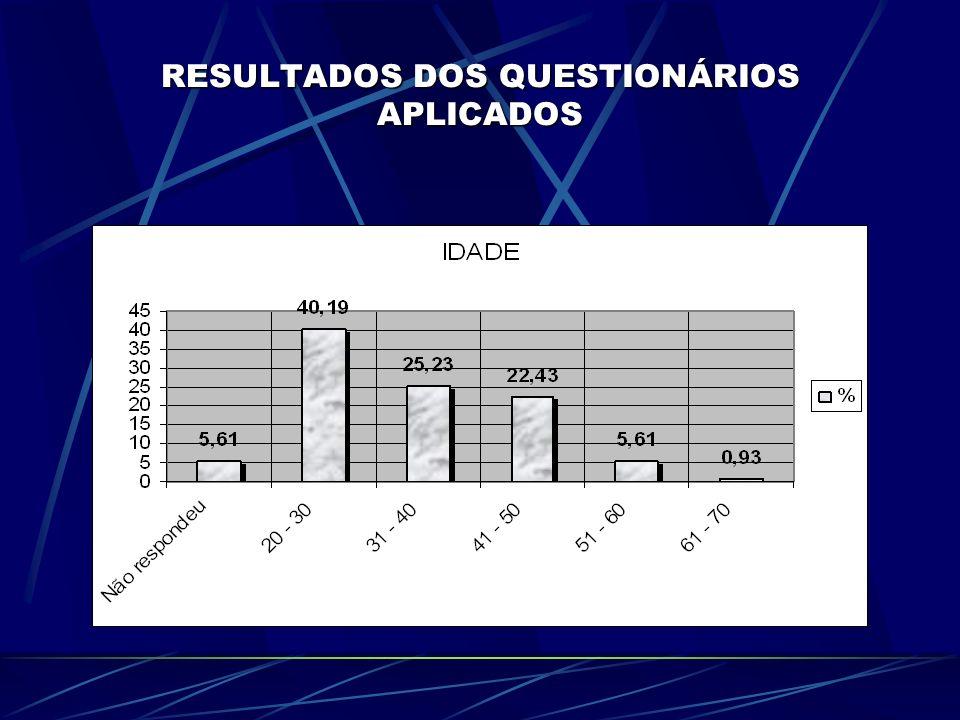 RESULTADOS DOS QUESTIONÁRIOS APLICADOS