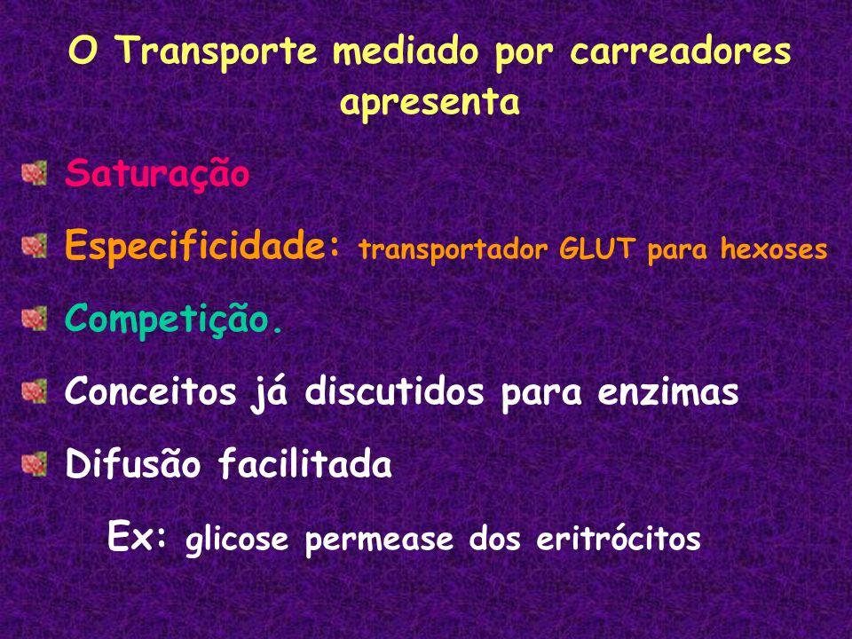 O Transporte mediado por carreadores apresenta Saturação Especificidade: transportador GLUT para hexoses Competição.