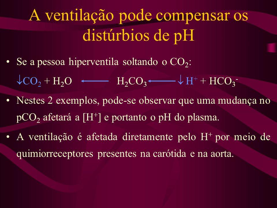 A ventilação pode compensar os distúrbios de pH Se a pessoa hiperventila soltando o CO 2 : CO 2 + H 2 OH 2 CO 3 H + + HCO 3 - Nestes 2 exemplos, pode-