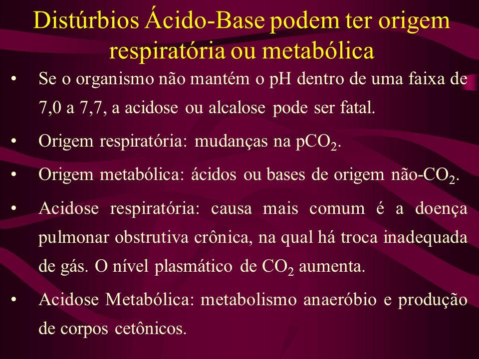 Distúrbios Ácido-Base podem ter origem respiratória ou metabólica Se o organismo não mantém o pH dentro de uma faixa de 7,0 a 7,7, a acidose ou alcalo