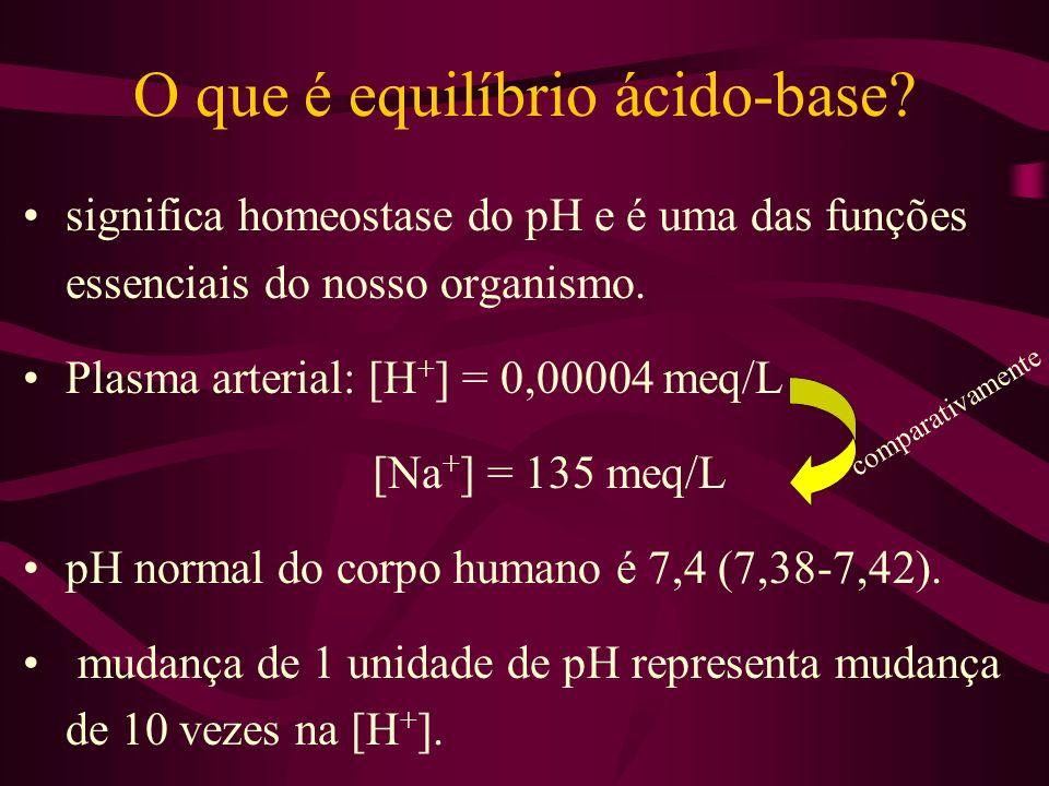 O que é equilíbrio ácido-base? significa homeostase do pH e é uma das funções essenciais do nosso organismo. Plasma arterial: [H + ] = 0,00004 meq/L [