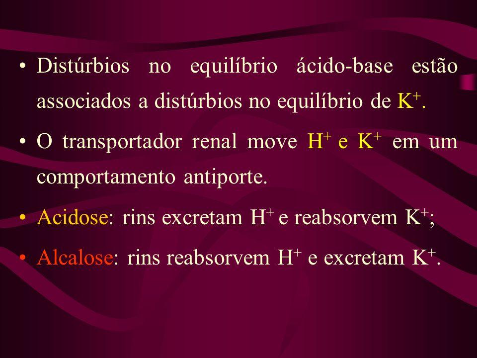 Distúrbios no equilíbrio ácido-base estão associados a distúrbios no equilíbrio de K +. O transportador renal move H + e K + em um comportamento antip