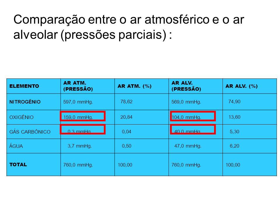 Comparação entre o ar atmosférico e o ar alveolar (pressões parciais) : ELEMENTO AR ATM. (PRESSÃO) AR ATM. (%) AR ALV. (PRESSÃO) AR ALV. (%) NITROGÊNI