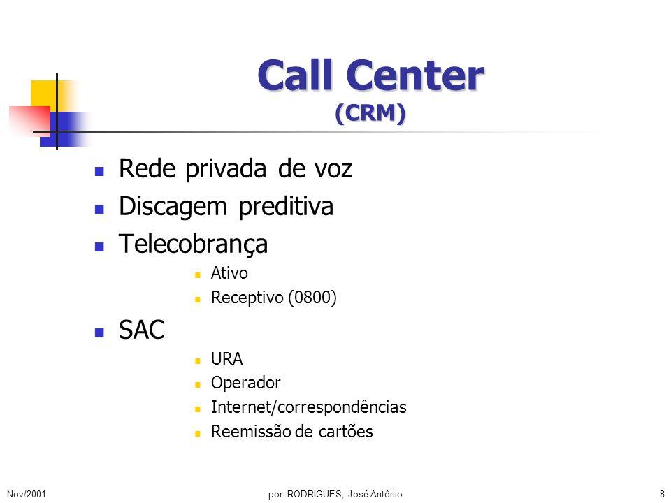 Nov/2001por: RODRIGUES, José Antônio9 Call Center (CRM) Telemarketing Captação Rejeição Pesquisa Help desk Normas e procedimentos Códigos de autorização Web link Captação de clientes Consultas Pagamentos Reclamações