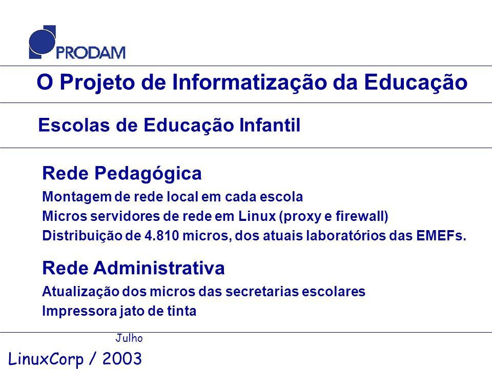 O Projeto de Informatização da Educação Julho LinuxCorp / 2003 Escolas de Educação Infantil Rede Pedagógica Montagem de rede local em cada escola Micr