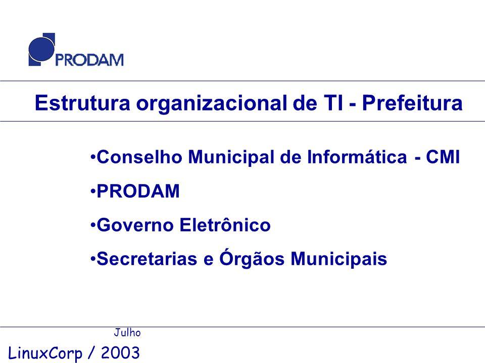 Estrutura organizacional de TI - Prefeitura Julho LinuxCorp / 2003 Conselho Municipal de Informática - CMI PRODAM Governo Eletrônico Secretarias e Órg
