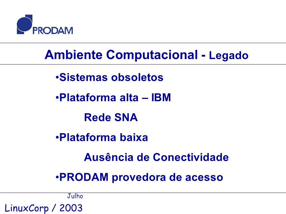 Ambiente Computacional - Legado Julho LinuxCorp / 2003 Sistemas obsoletos Plataforma alta – IBM Rede SNA Plataforma baixa Ausência de Conectividade PR