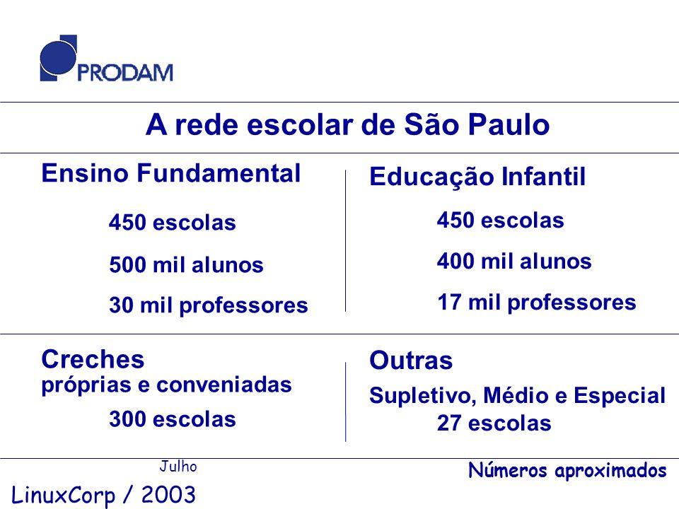 A rede escolar de São Paulo Julho LinuxCorp / 2003 Ensino Fundamental 450 escolas 500 mil alunos 30 mil professores Educação Infantil 450 escolas 400