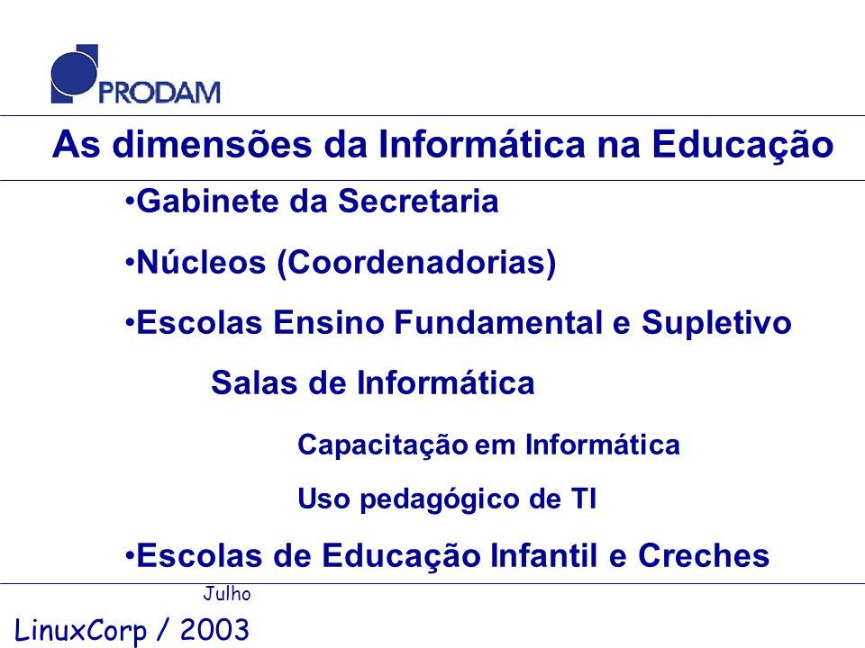 As dimensões da Informática na Educação Julho LinuxCorp / 2003 Gabinete da Secretaria Núcleos (Coordenadorias) Escolas Ensino Fundamental e Supletivo