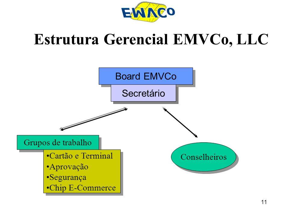11 Estrutura Gerencial EMVCo, LLC Grupos de trabalho Cartão e Terminal Aprovação Segurança Chip E-Commerce Cartão e Terminal Aprovação Segurança Chip