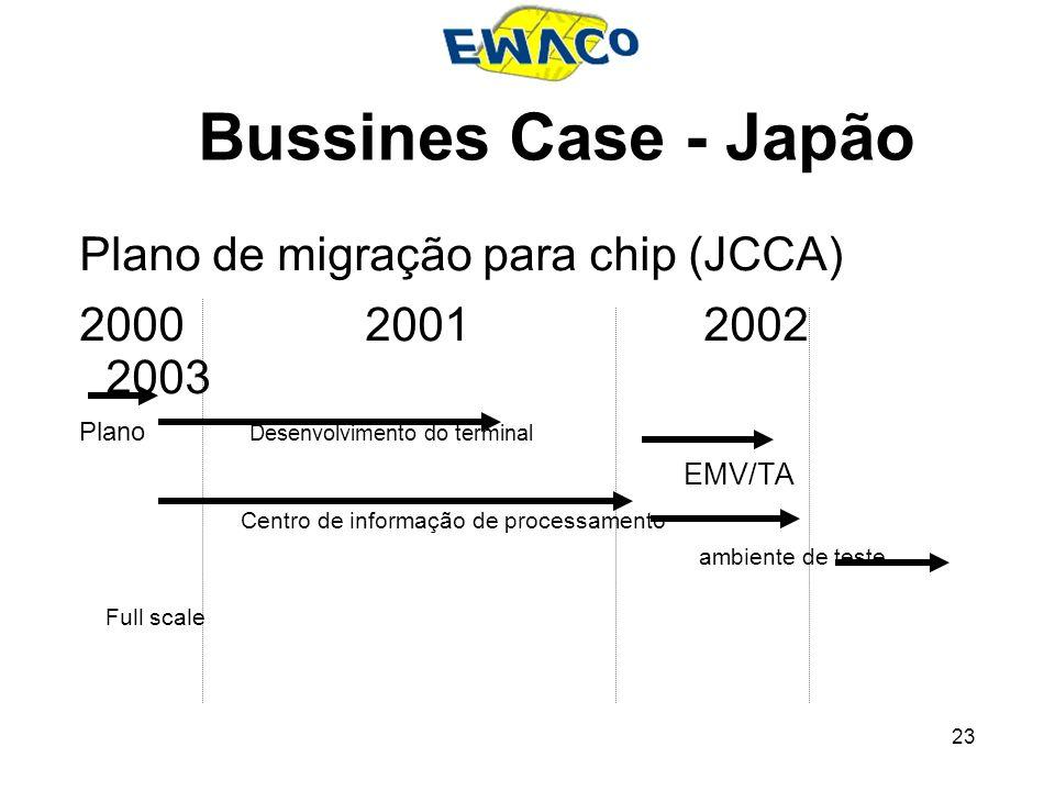 23 Bussines Case - Japão Plano de migração para chip (JCCA) 2000 2001 2002 2003 Plano Desenvolvimento do terminal EMV/TA Centro de informação de proce