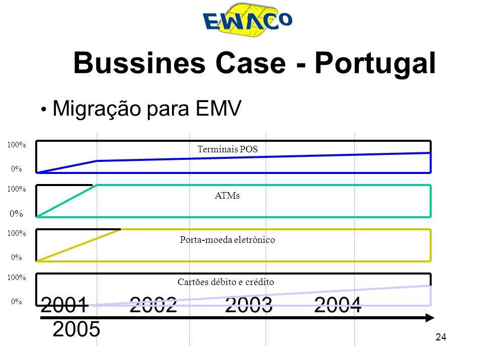 24 Bussines Case - Portugal Migração para EMV 2001 2002 2003 2004 2005 100% 0% 100% 0% 100% 0% 100% Terminais POS ATMs Porta-moeda eletrônico Cartões