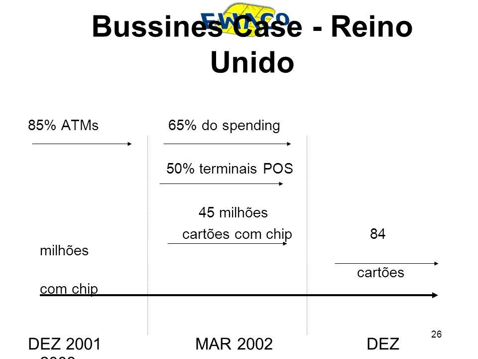 26 Bussines Case - Reino Unido 85% ATMs 65% do spending 50% terminais POS 45 milhões cartões com chip 84 milhões cartões com chip DEZ 2001 MAR 2002 DE