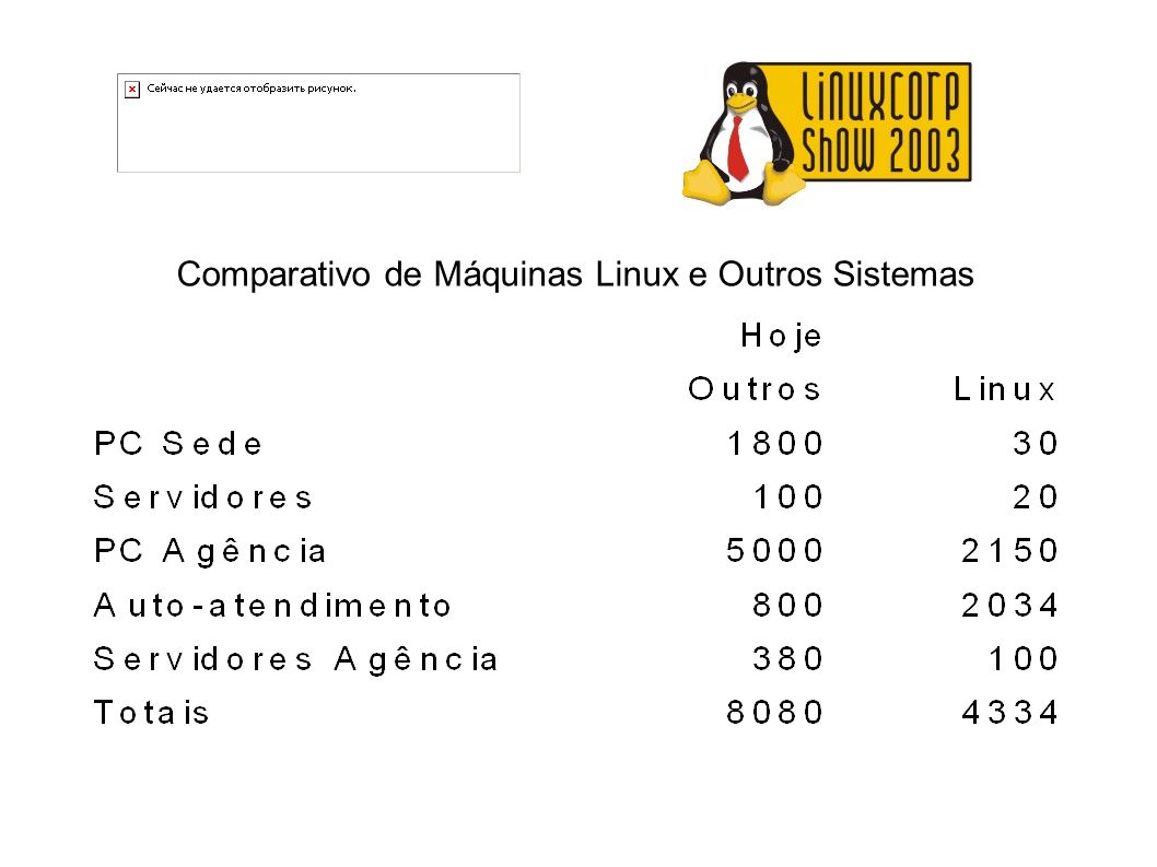 Comparativo de Máquinas Linux e Outros Sistemas
