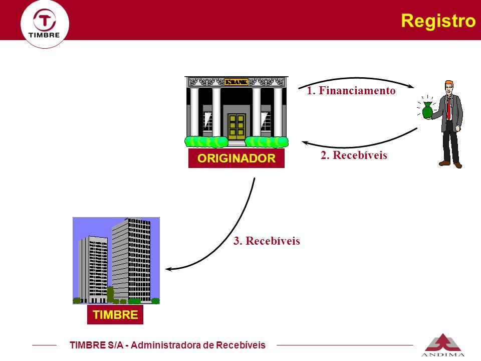 TIMBRE S/A - Administradora de Recebíveis 1. Financiamento 2. Recebíveis ORIGINADOR TIMBRE Registro 3. Recebíveis