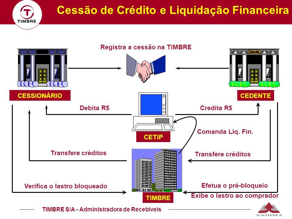 TIMBRE S/A - Administradora de Recebíveis CEDENTECESSIONÁRIO TIMBRE Cessão de Crédito e Liquidação Financeira Efetua o pré-bloqueio Exibe o lastro ao