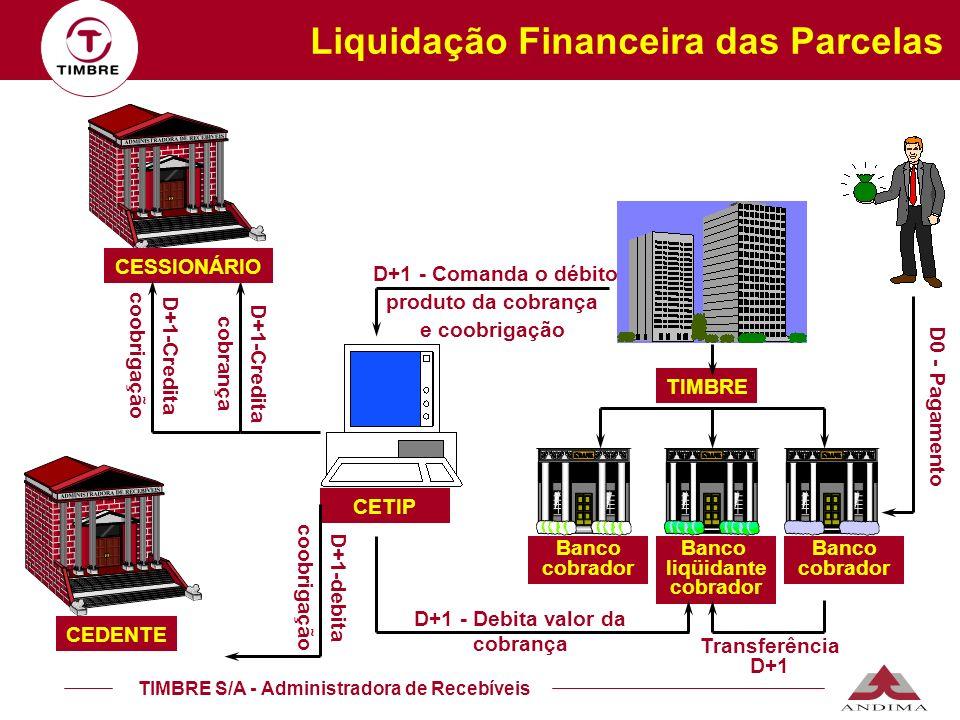 TIMBRE S/A - Administradora de Recebíveis D+1 - Debita valor da cobrança D+1-Credita coobrigação D+1-Credita cobrança Banco cobrador TIMBRE Banco liqü