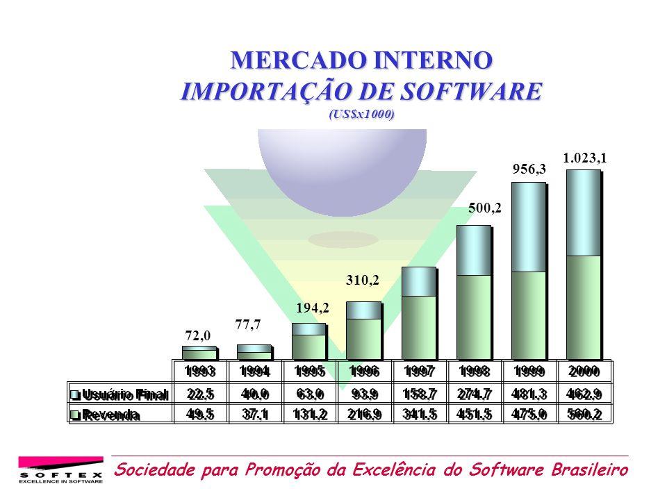 Sociedade para Promoção da Excelência do Software Brasileiro MERCADO INTERNO IMPORTAÇÃO DE SOFTWARE (US$x1000) 1.023,1 956,3 500,2 310,2 194,2 77,7 72