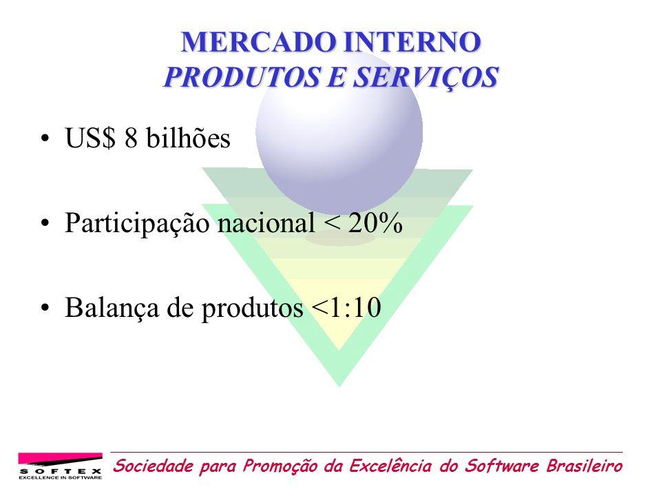Sociedade para Promoção da Excelência do Software Brasileiro MERCADO INTERNO PRODUTOS E SERVIÇOS US$ 8 bilhões Participação nacional < 20% Balança de