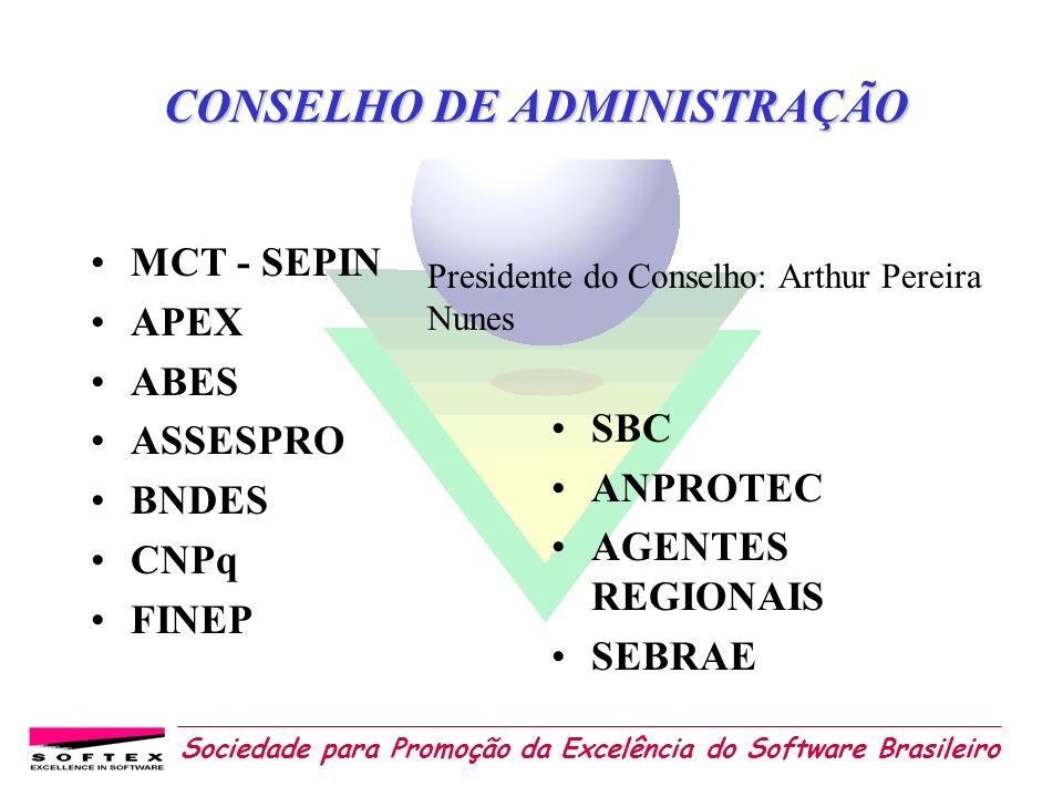 Sociedade para Promoção da Excelência do Software Brasileiro CONSELHO DE ADMINISTRAÇÃO MCT - SEPIN APEX ABES ASSESPRO BNDES CNPq FINEP SBC ANPROTEC AG