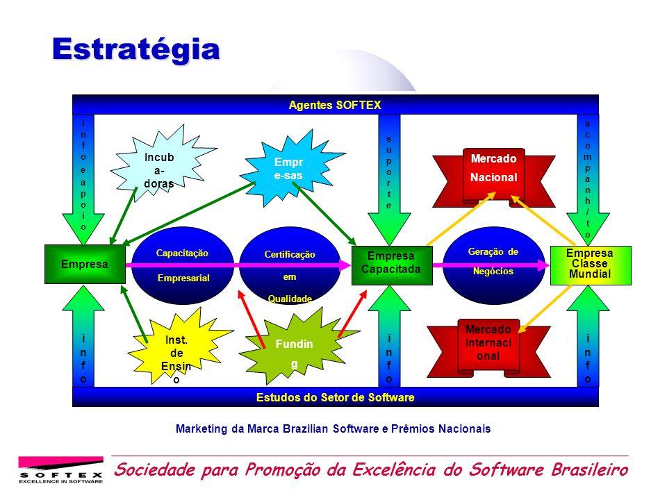 Sociedade para Promoção da Excelência do Software Brasileiro MODELO DE AÇÃO 32 AGENTES REGIONAIS RESPONSÁVEIS POR GERAÇÃO DE NOVAS EMPRESAS CAPACITAÇÃO CAPITALIZAÇÃO APOIO À GERAÇÃO DE NEGÓCIOS