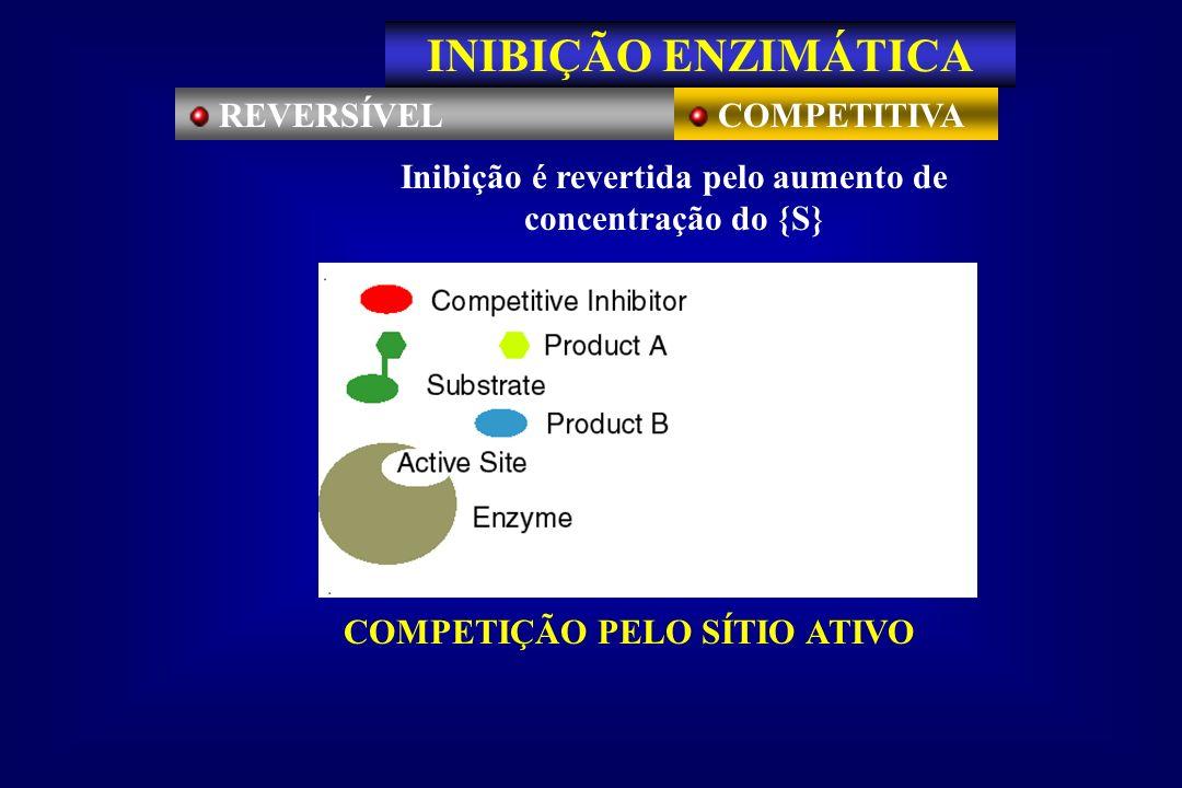 REVERSÍVEL COMPETITIVA Inibição é revertida pelo aumento de concentração do {S} COMPETIÇÃO PELO SÍTIO ATIVO INIBIÇÃO ENZIMÁTICA