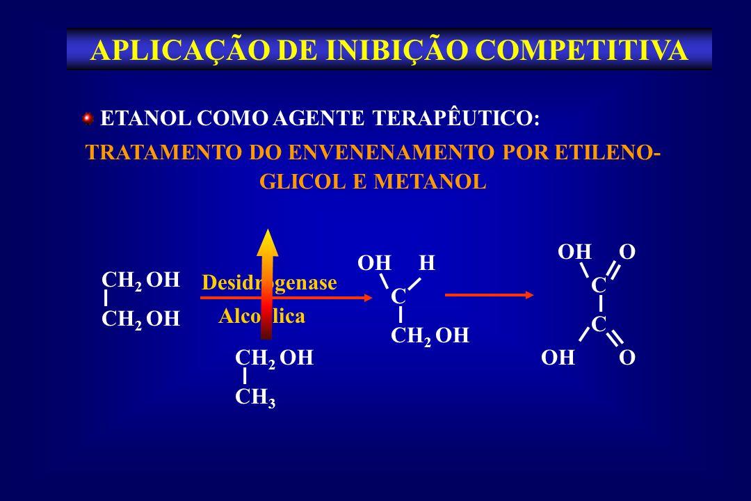 APLICAÇÃO DE INIBIÇÃO COMPETITIVA ETANOL COMO AGENTE TERAPÊUTICO: TRATAMENTO DO ENVENENAMENTO POR ETILENO- GLICOL E METANOL CH 2 OH C HOH Desidrogenas