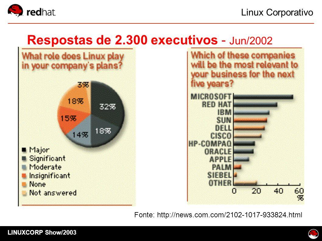 Linux Corporativo Respostas de 2.300 executivos - Jun/2002 Fonte: http://news.com.com/2102-1017-933824.html LINUXCORP Show/2003