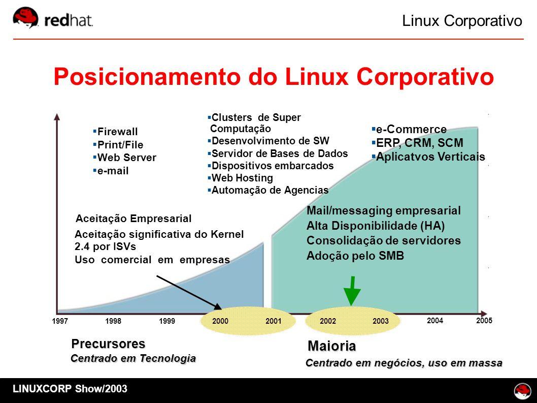 Linux Corporativo Precursores Precursores Aceitação Empresarial Centrado em Tecnologia Centrado em negócios, uso em massa Maioria 1997200120022003 200