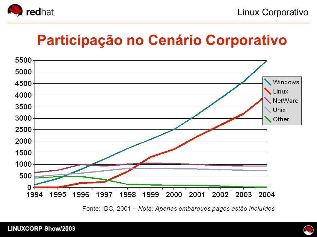 Linux Corporativo Participação no Cenário Corporativo Fonte: IDC, 2001 – Nota: Apenas embarques pagos estão incluídos LINUXCORP Show/2003