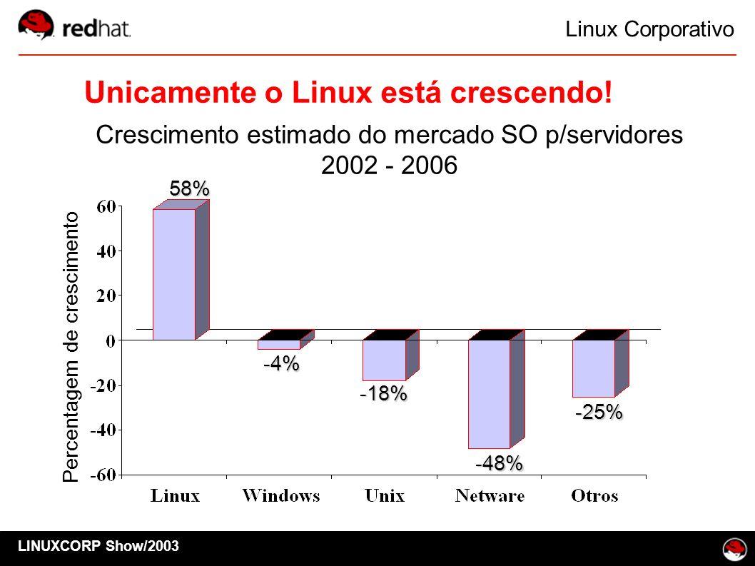 Linux Corporativo LINUXCORP Show/2003 58% -4% -18% -48% -25% Percentagem de crescimento Unicamente o Linux está crescendo! Crescimento estimado do mer