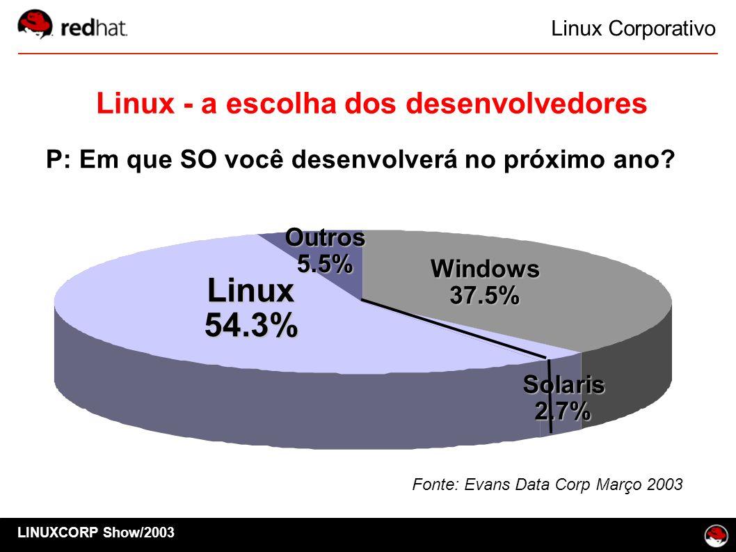 Linux Corporativo LINUXCORP Show/2003 Linux54.3% Outros5.5% Windows37.5% Solaris2.7% Linux - a escolha dos desenvolvedores P: Em que SO você desenvolv