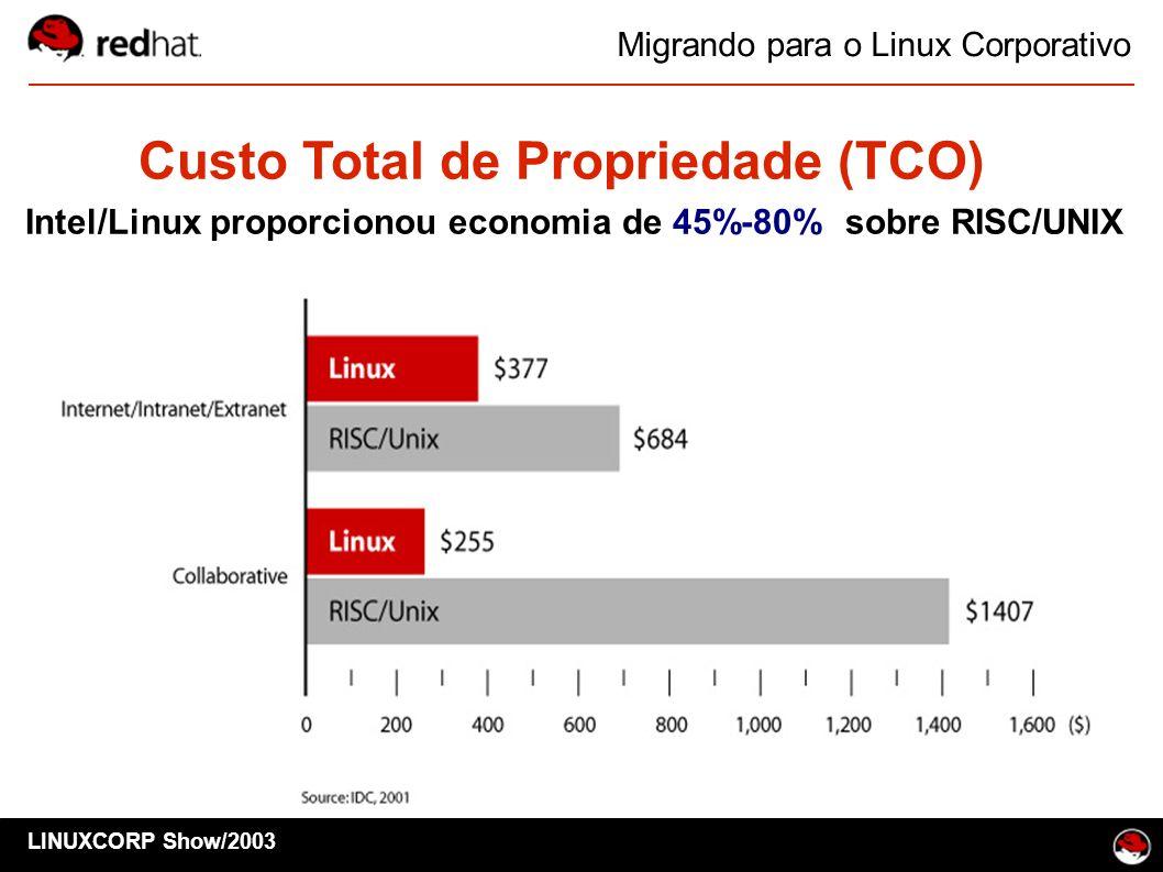Migrando para o Linux Corporativo Custo Total de Propriedade (TCO) Intel/Linux proporcionou economia de 45%-80% sobre RISC/UNIX LINUXCORP Show/2003