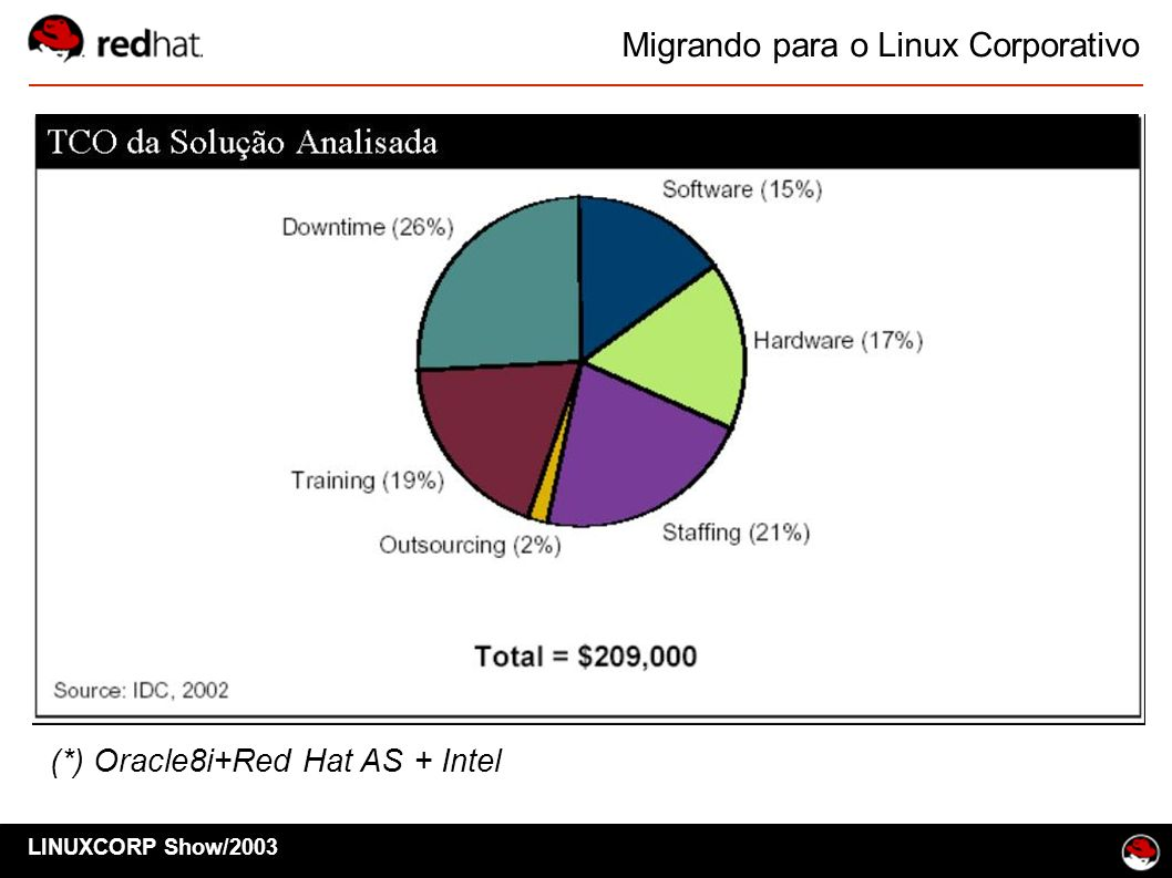 (*) Oracle8i+Red Hat AS + Intel LINUXCORP Show/2003 Migrando para o Linux Corporativo