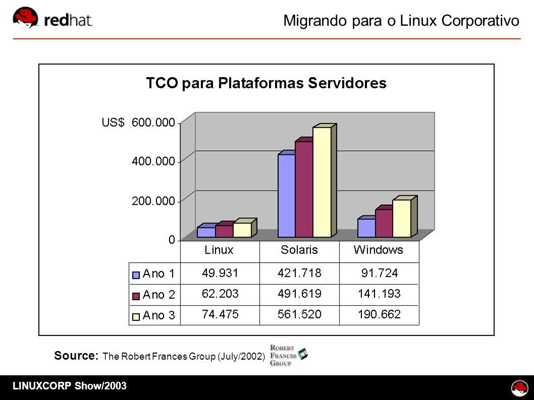 LINUXCORP Show/2003 Migrando para o Linux Corporativo