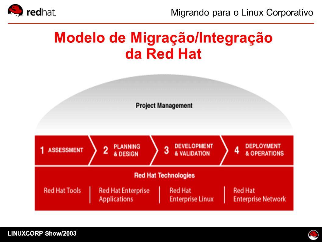 LINUXCORP Show/2003 Migrando para o Linux Corporativo Modelo de Migração/Integração da Red Hat