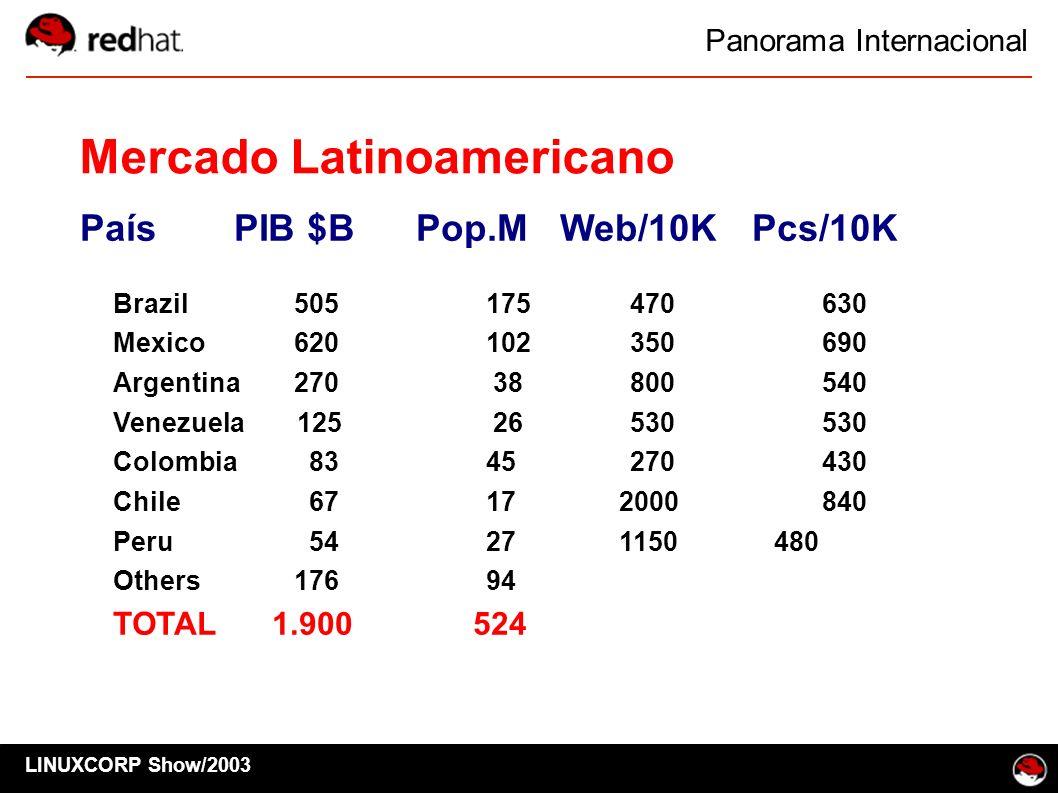 LINUXCORP Show/2003 Mercado Latinoamericano País PIB $BPop.MWeb/10KPcs/10K Brazil505175470630 Mexico620102350690 Argentina270 38800540 Venezuela 125 2
