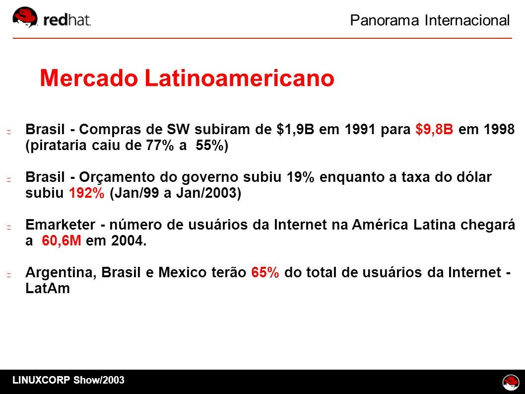 Panorama Internacional LINUXCORP Show/2003 Mercado Latinoamericano Brasil - Compras de SW subiram de $1,9B em 1991 para $9,8B em 1998 (pirataria caiu