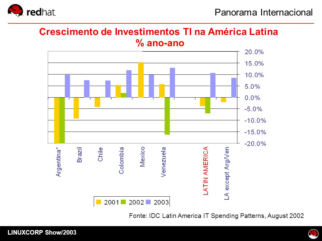 Fonte: IDC Latin America IT Spending Patterns, August 2002 LINUXCORP Show/2003 Panorama Internacional Crescimento de Investimentos TI na América Latin
