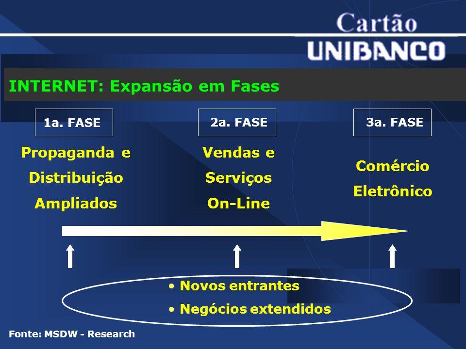 Pressupostos que Justificam o Padrão E-Card CARTÃO DE CRÉDITO É O MEIO DE PAGAMENTO MAIS ADEQUADO À INTERNET.