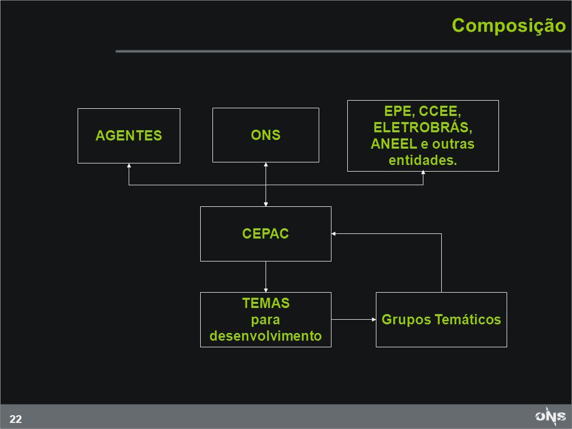 22 Composição AGENTES ONS CEPAC TEMAS para desenvolvimento Grupos Temáticos EPE, CCEE, ELETROBRÁS, ANEEL e outras entidades.