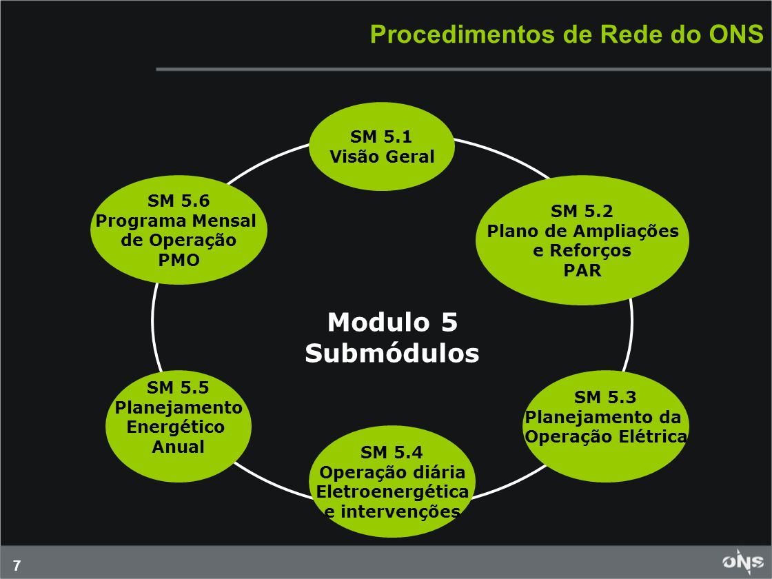 7 Procedimentos de Rede do ONS Modulo 5 Submódulos SM 5.6 Programa Mensal de Operação PMO SM 5.5 Planejamento Energético Anual SM 5.1 Visão Geral SM 5