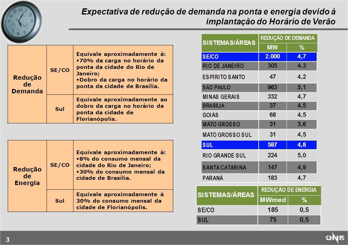 3 Expectativa de redução de demanda na ponta e energia devido à implantação do Horário de Verão Redução de Demanda SE/CO Equivale aproximadamente à: 70% da carga no horário da ponta da cidade do Rio de Janeiro; Dobro da carga no horário da ponta da cidade de Brasília.