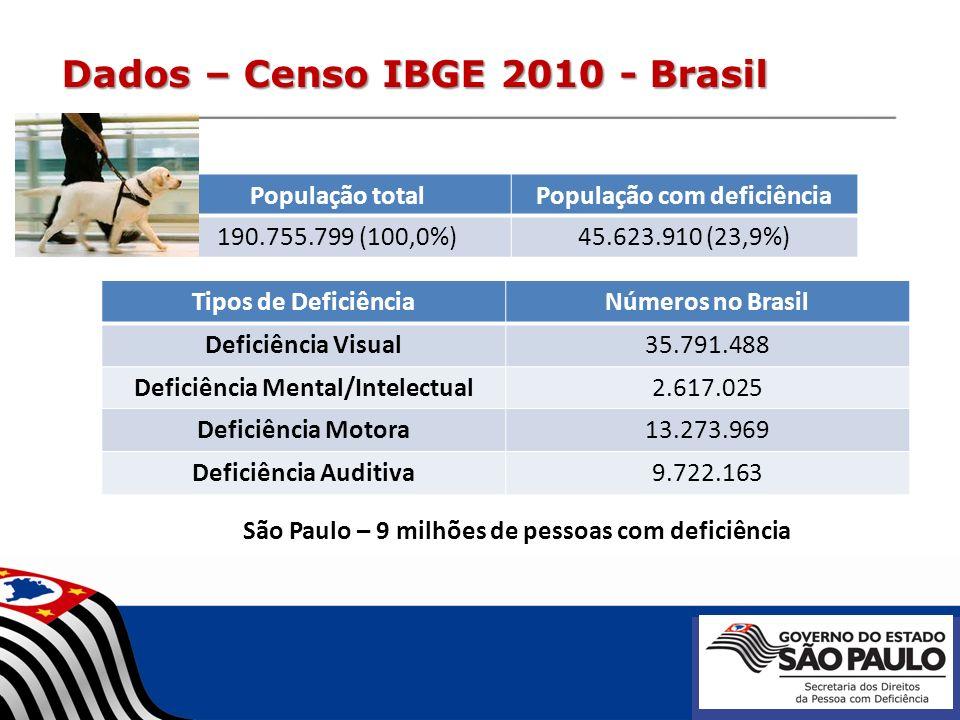 Dados – Censo IBGE 2010 - Brasil População totalPopulação com deficiência 190.755.799 (100,0%)45.623.910 (23,9%) Tipos de DeficiênciaNúmeros no Brasil