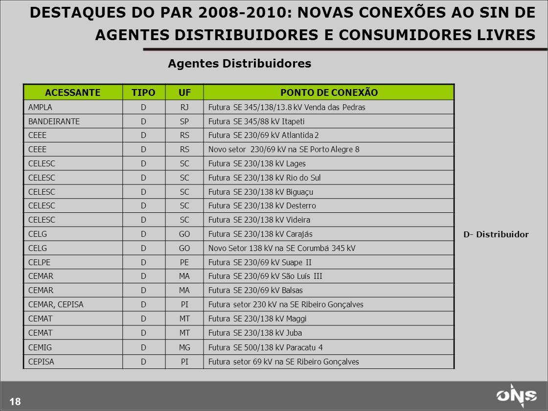 18 DESTAQUES DO PAR 2008-2010: NOVAS CONEXÕES AO SIN DE AGENTES DISTRIBUIDORES E CONSUMIDORES LIVRES D- Distribuidor ACESSANTETIPOUFPONTO DE CONEXÃO A