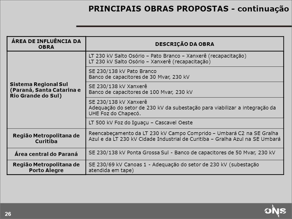 26 PRINCIPAIS OBRAS PROPOSTAS - continuação ÁREA DE INFLUÊNCIA DA OBRA DESCRIÇÃO DA OBRA Sistema Regional Sul (Paraná, Santa Catarina e Rio Grande do Sul) LT 230 kV Salto Osório – Pato Branco – Xanxerê (recapacitação) LT 230 kV Salto Osório – Xanxerê (recapacitação) SE 230/138 kV Pato Branco Banco de capacitores de 30 Mvar, 230 kV SE 230/138 kV Xanxerê Banco de capacitores de 100 Mvar, 230 kV SE 230/138 kV Xanxerê Adequação do setor de 230 kV da subestação para viabilizar a integração da UHE Foz do Chapecó.